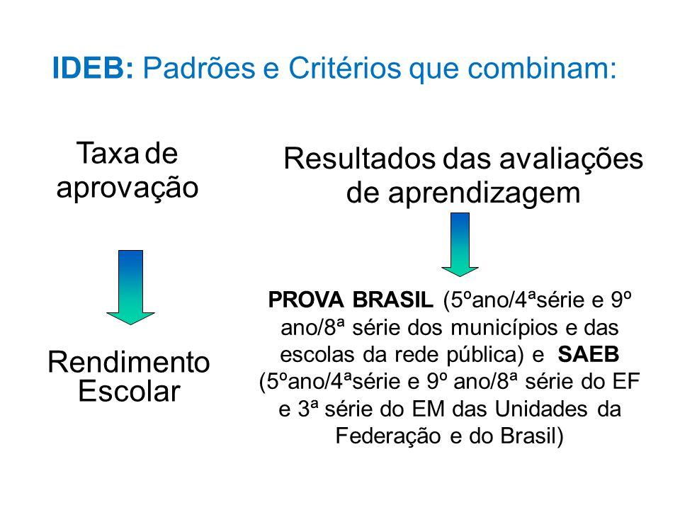 IDEB: Padrões e Critérios que combinam: Taxa de aprovação Resultados das avaliações de aprendizagem Rendimento Escolar PROVA BRASIL (5ºano/4ªsérie e 9º ano/8ª série dos municípios e das escolas da rede pública) e SAEB (5ºano/4ªsérie e 9º ano/8ª série do EF e 3ª série do EM das Unidades da Federação e do Brasil)