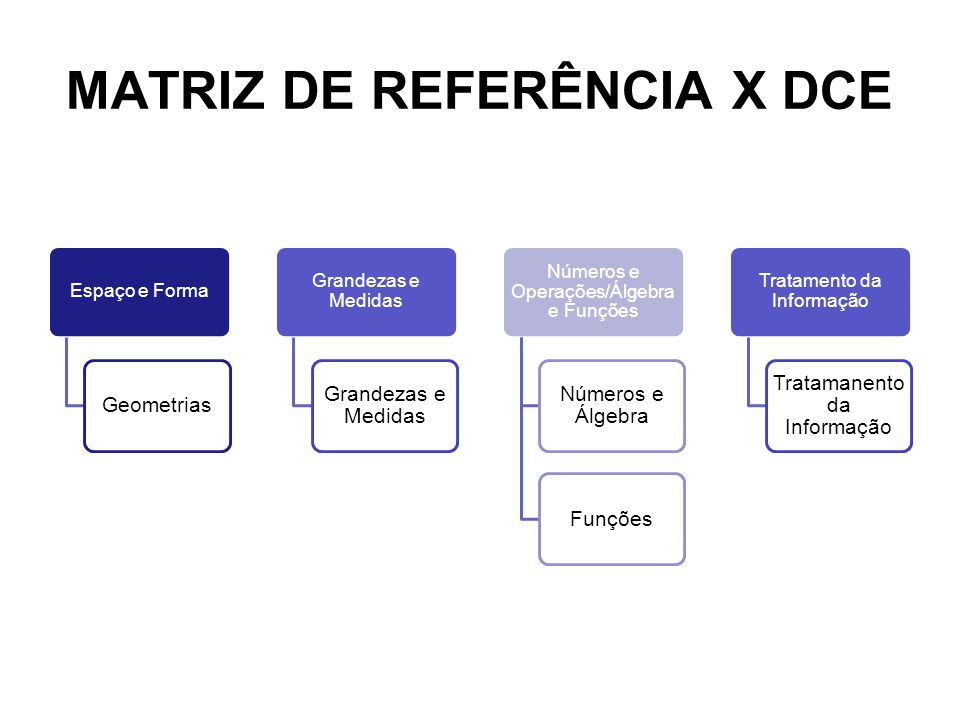 MATRIZ DE REFERÊNCIA X DCE Espaço e Forma Geometrias Grandezas e Medidas Números e Operações/Álgebra e Funções Números e Álgebra Funções Tratamento da Informação Tratamanento da Informação