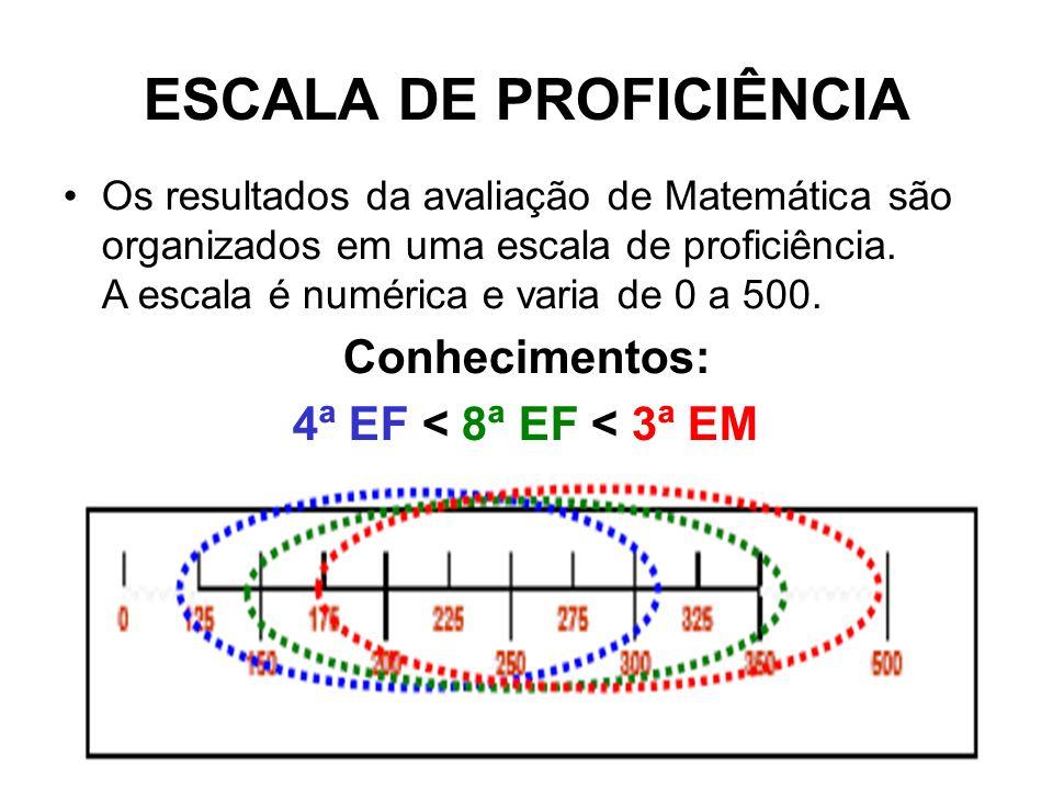 ESCALA DE PROFICIÊNCIA Os resultados da avaliação de Matemática são organizados em uma escala de proficiência.