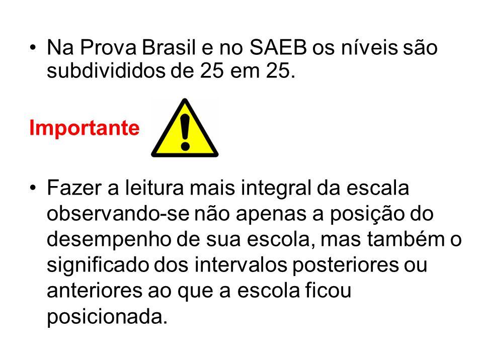 Na Prova Brasil e no SAEB os níveis são subdivididos de 25 em 25.
