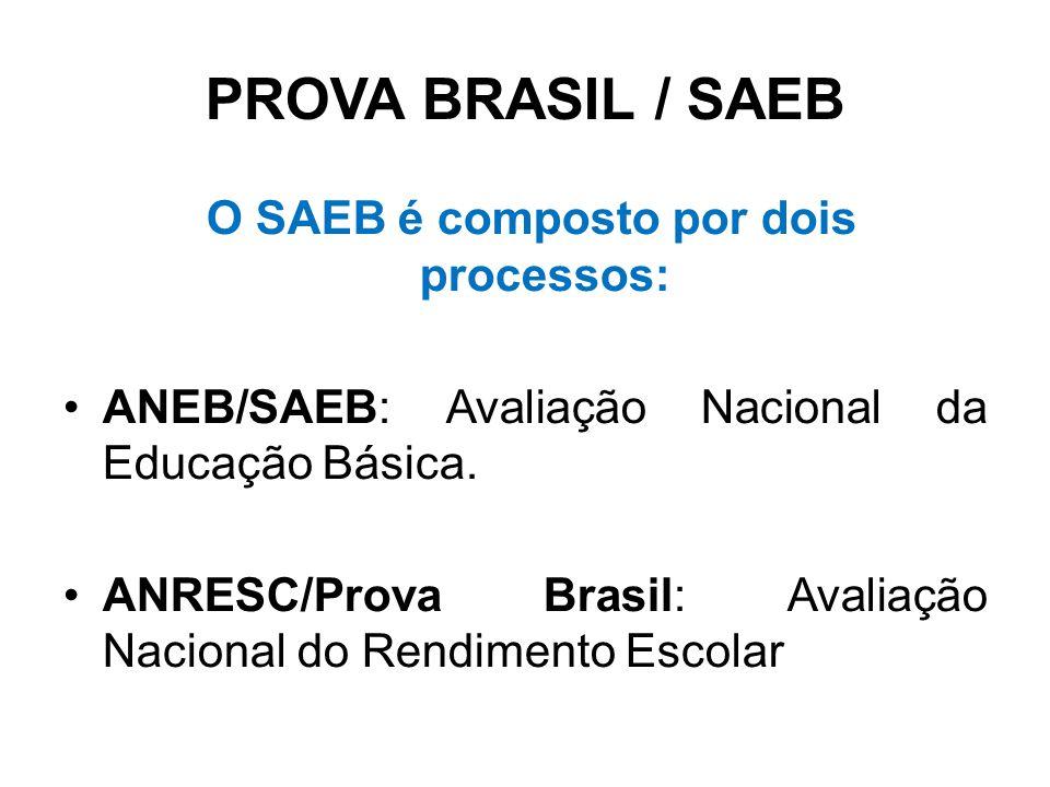 O SAEB é composto por dois processos: ANEB/SAEB: Avaliação Nacional da Educação Básica.