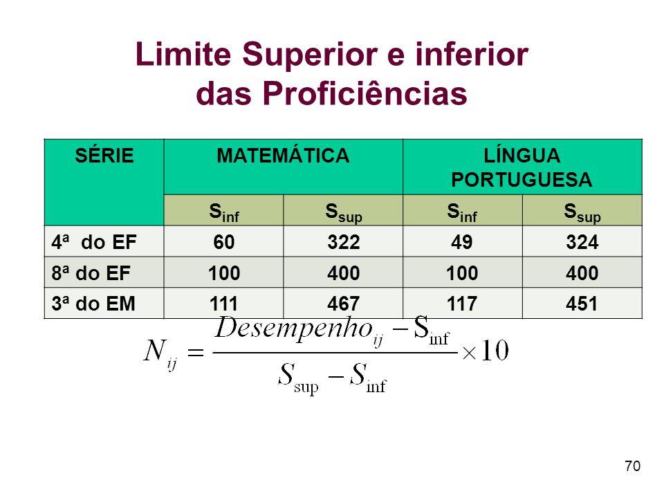 SÉRIEMATEMÁTICALÍNGUA PORTUGUESA S inf S sup S inf S sup 4ª do EF6032249324 8ª do EF100400100400 3ª do EM111467117451 70 Limite Superior e inferior das Proficiências