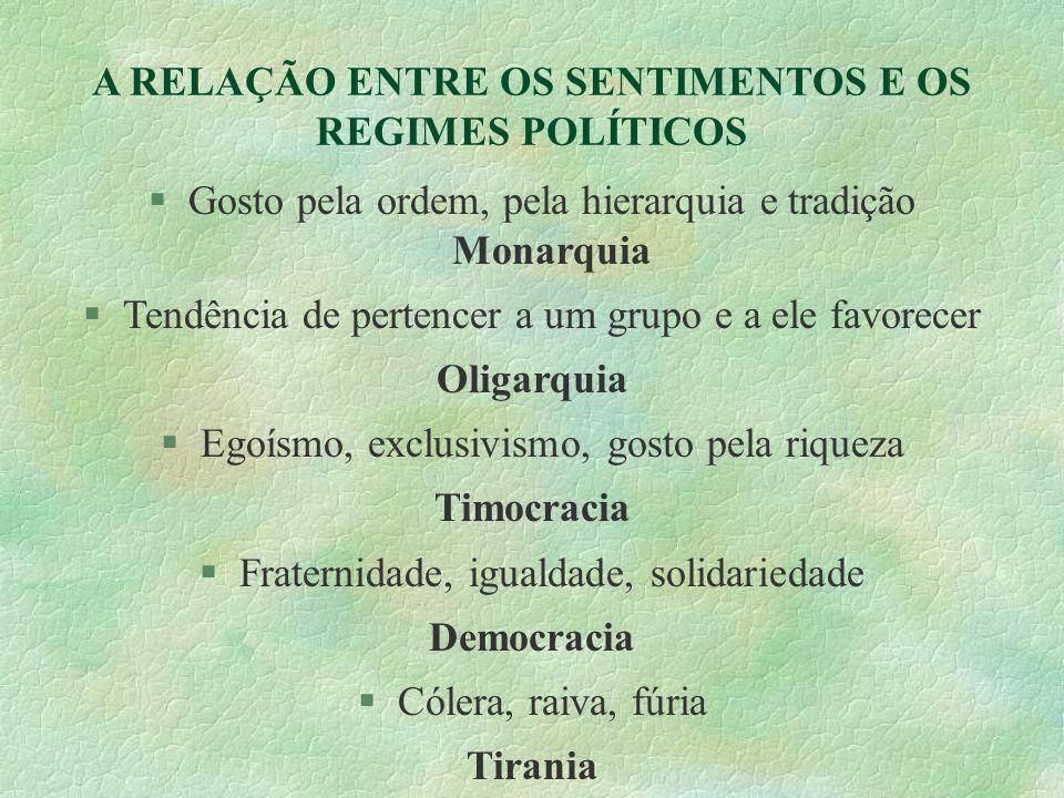 A RELAÇÃO ENTRE OS SENTIMENTOS E OS REGIMES POLÍTICOS Gosto pela ordem, pela hierarquia e tradição Monarquia Tendência de pertencer a um grupo e a ele