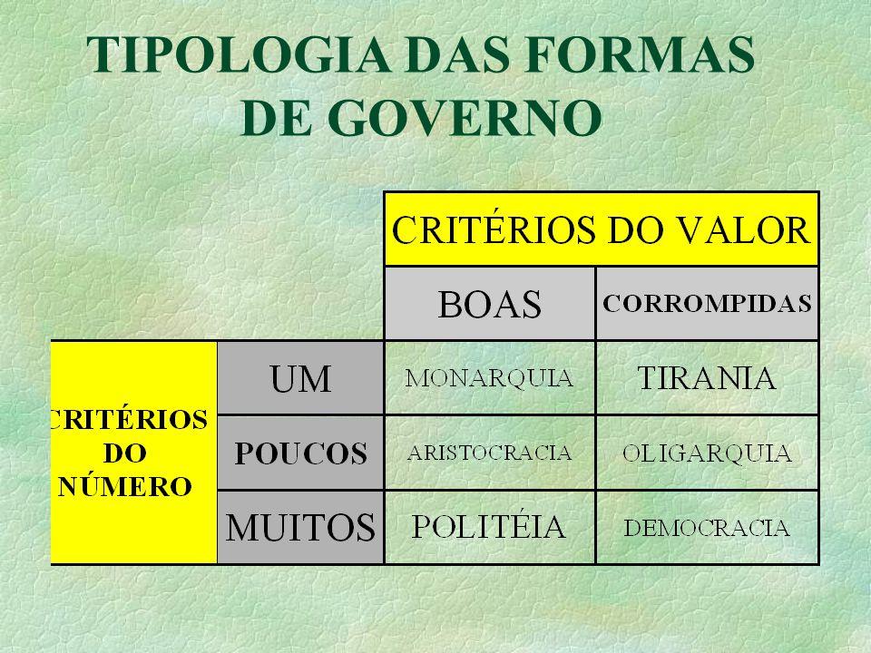 TIPOLOGIA DAS FORMAS DE GOVERNO