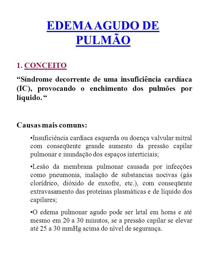 EDEMA AGUDO DE PULMÃO 1. CONCEITO Síndrome decorrente de uma insuficiência cardíaca (IC), provocando o enchimento dos pulmões por líquido. Causas mais