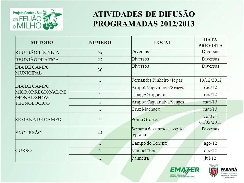ATIVIDADES DE DIFUSÃO PROGRAMADAS 2012/2013 MÉTODONUMEROLOCAL DATA PREVISTA REUNIÃO TÉCNICA52 DiversosDiversas REUNIÃO PRÁTICA27 DiversosDiversas DIA