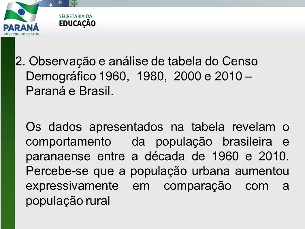 2. Observação e análise de tabela do Censo Demográfico 1960, 1980, 2000 e 2010 – Paraná e Brasil. Os dados apresentados na tabela revelam o comportame