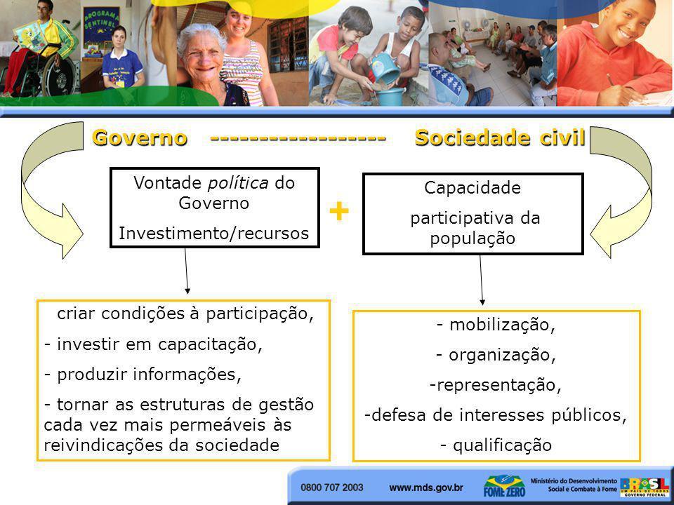 Governo ------------------ Sociedade civil Vontade política do Governo Investimento/recursos Capacidade participativa da população + - mobilização, -