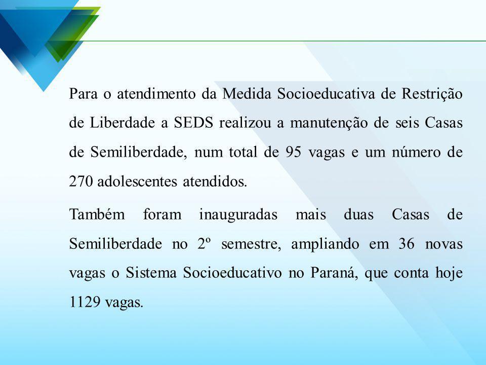 Para o atendimento da Medida Socioeducativa de Restrição de Liberdade a SEDS realizou a manutenção de seis Casas de Semiliberdade, num total de 95 vag