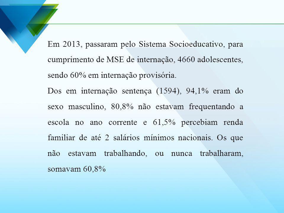 Em 2013, passaram pelo Sistema Socioeducativo, para cumprimento de MSE de internação, 4660 adolescentes, sendo 60% em internação provisória. Dos em in