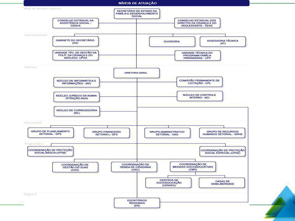 CLAUDIA FOLTRAN COORDENAÇÃO DE MEDIDAS SOCIOEDUCATIVAS SECRETARIA DE ESTADO DA FAMÍLIA E DESENVOLVIMENTO SOCIAL cfoltran@seds.pr.gov.br (41) 3210 - 2470