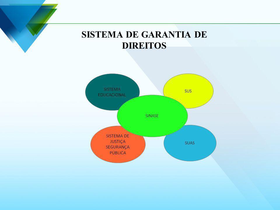 SUS SUAS SISTEMA EDUCACIONAL SISTEMA DE JUSTIÇA SEGURANÇA PÚBLICA SINASE SISTEMA DE GARANTIA DE DIREITOS