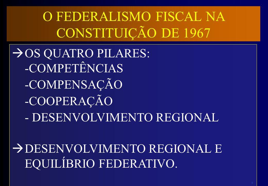 9 O FEDERALISMO FISCAL NA CONSTITUIÇÃO DE 1967 OS QUATRO PILARES: -COMPETÊNCIAS -COMPENSAÇÃO -COOPERAÇÃO - DESENVOLVIMENTO REGIONAL DESENVOLVIMENTO RE