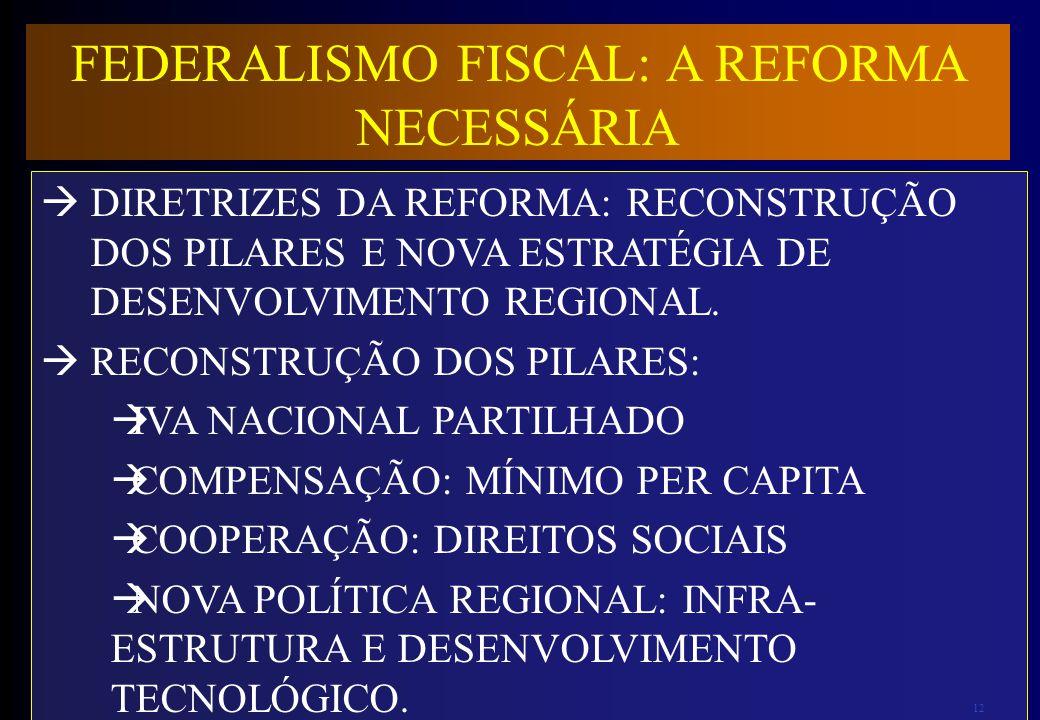 12 FEDERALISMO FISCAL: A REFORMA NECESSÁRIA DIRETRIZES DA REFORMA: RECONSTRUÇÃO DOS PILARES E NOVA ESTRATÉGIA DE DESENVOLVIMENTO REGIONAL. RECONSTRUÇÃ