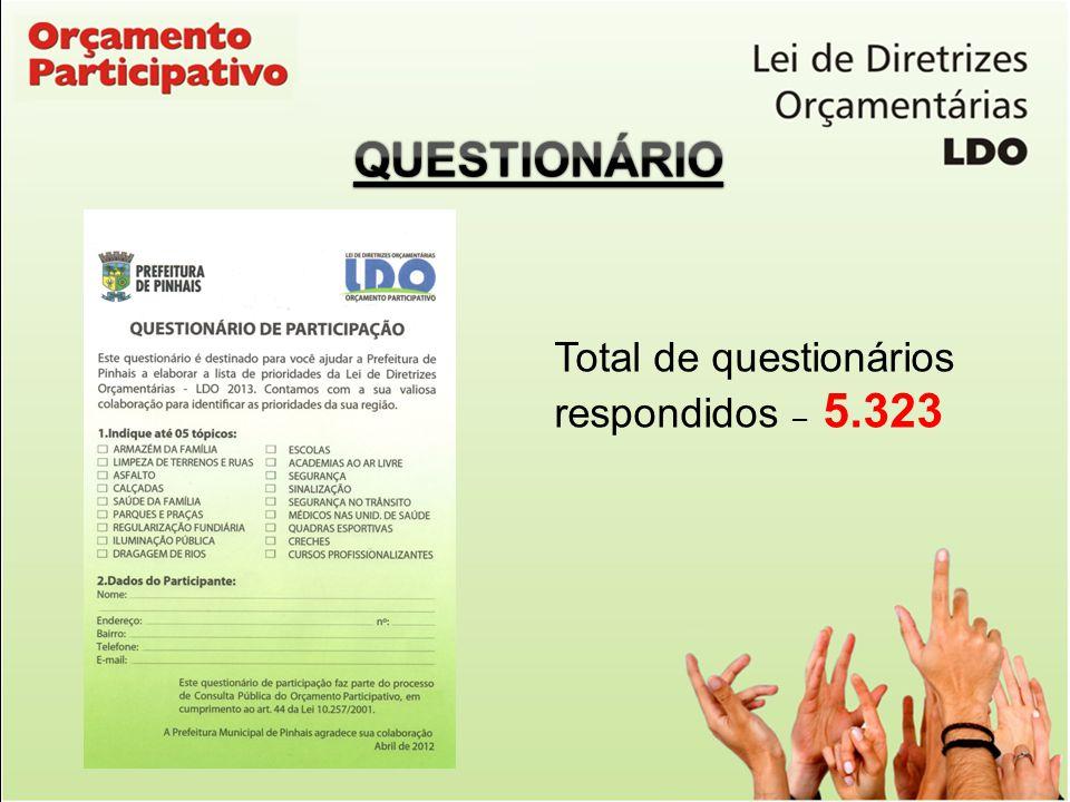 Total de questionários respondidos – 5.323