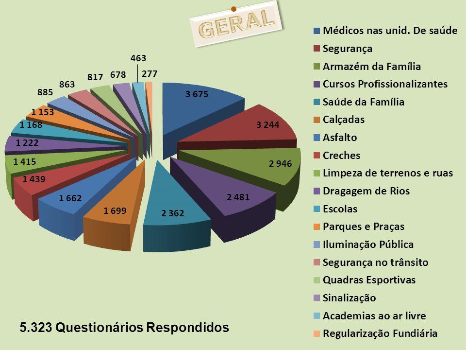 5.323 Questionários Respondidos