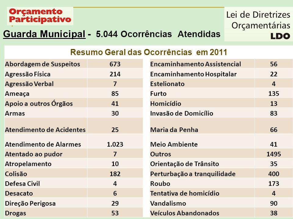 Guarda Municipal Guarda Municipal - 5.044 Ocorrências Atendidas Resumo Geral das Ocorrências em 2011 Abordagem de Suspeitos673Encaminhamento Assistenc