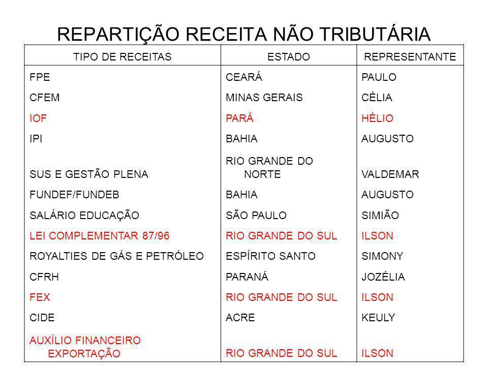 REPARTIÇÃO RECEITA NÃO TRIBUTÁRIA TIPO DE RECEITASESTADOREPRESENTANTE FPECEARÁPAULO CFEMMINAS GERAISCÉLIA IOFPARÁHÉLIO IPIBAHIAAUGUSTO SUS E GESTÃO PLENA RIO GRANDE DO NORTEVALDEMAR FUNDEF/FUNDEBBAHIAAUGUSTO SALÁRIO EDUCAÇÃOSÃO PAULOSIMIÃO LEI COMPLEMENTAR 87/96RIO GRANDE DO SULILSON ROYALTIES DE GÁS E PETRÓLEOESPÍRITO SANTOSIMONY CFRHPARANÁJOZÉLIA FEXRIO GRANDE DO SULILSON CIDEACREKEULY AUXÍLIO FINANCEIRO EXPORTAÇÃORIO GRANDE DO SULILSON