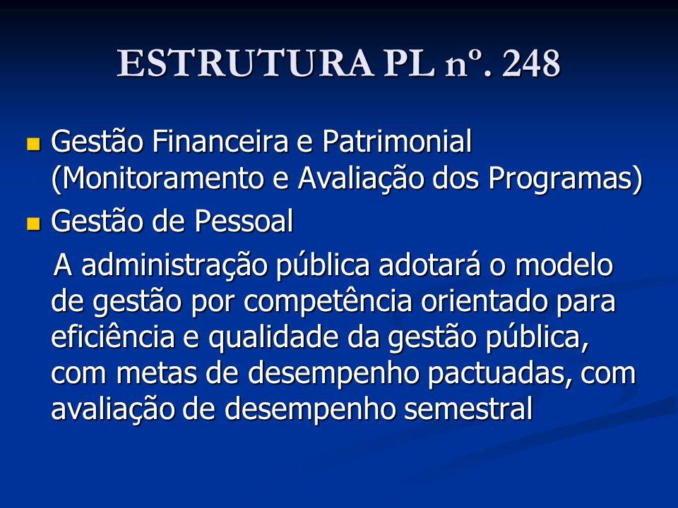 ESTRUTURA PL nº. 248 Gestão Financeira e Patrimonial (Monitoramento e Avaliação dos Programas) Gestão Financeira e Patrimonial (Monitoramento e Avalia