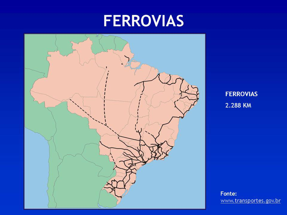 FERROVIAS Fonte: www.transportes.gov.br www.transportes.gov.br FERROVIAS 2.288 KM