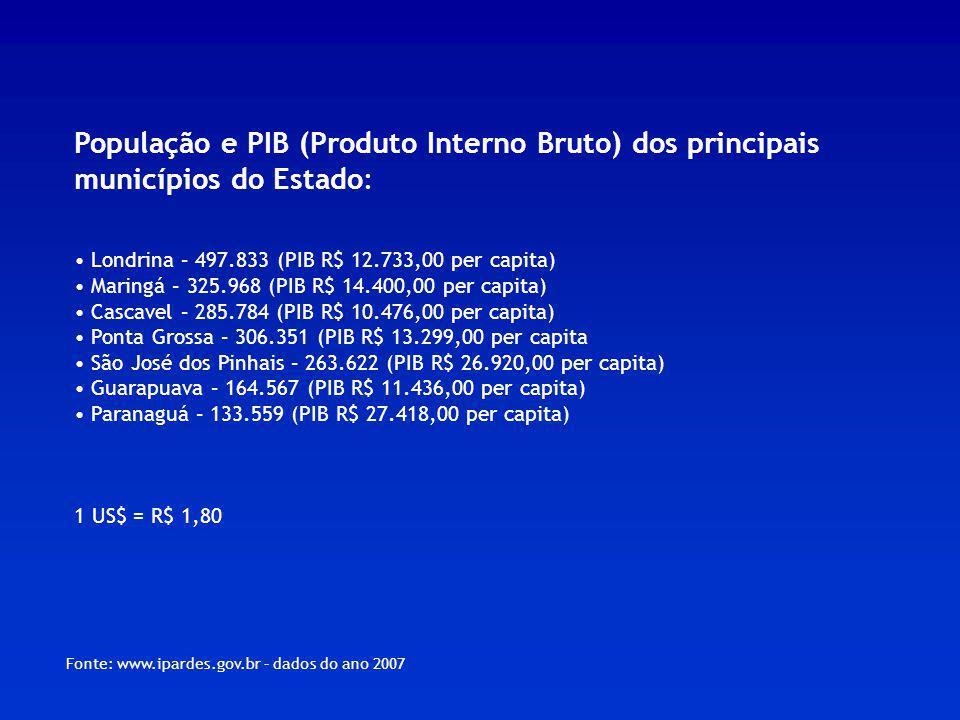 População e PIB (Produto Interno Bruto) dos principais municípios do Estado: Londrina – 497.833 (PIB R$ 12.733,00 per capita) Maringá – 325.968 (PIB R