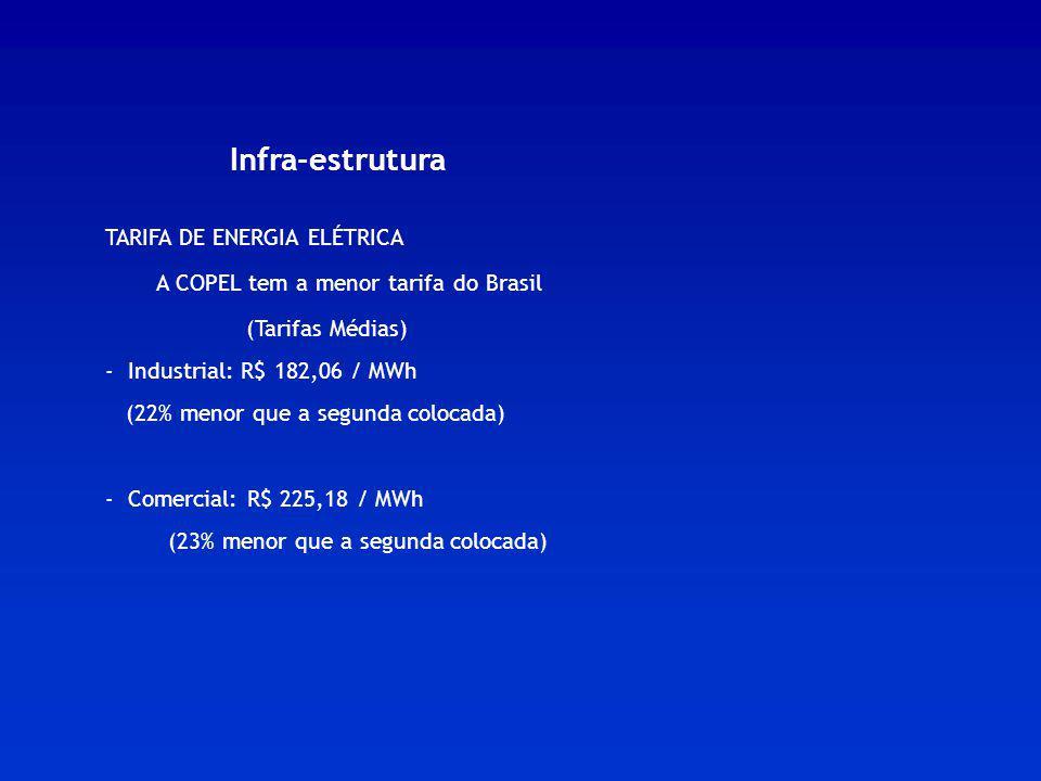 Infra-estrutura TARIFA DE ENERGIA ELÉTRICA A COPEL tem a menor tarifa do Brasil (Tarifas Médias) - Industrial: R$ 182,06 / MWh (22% menor que a segund