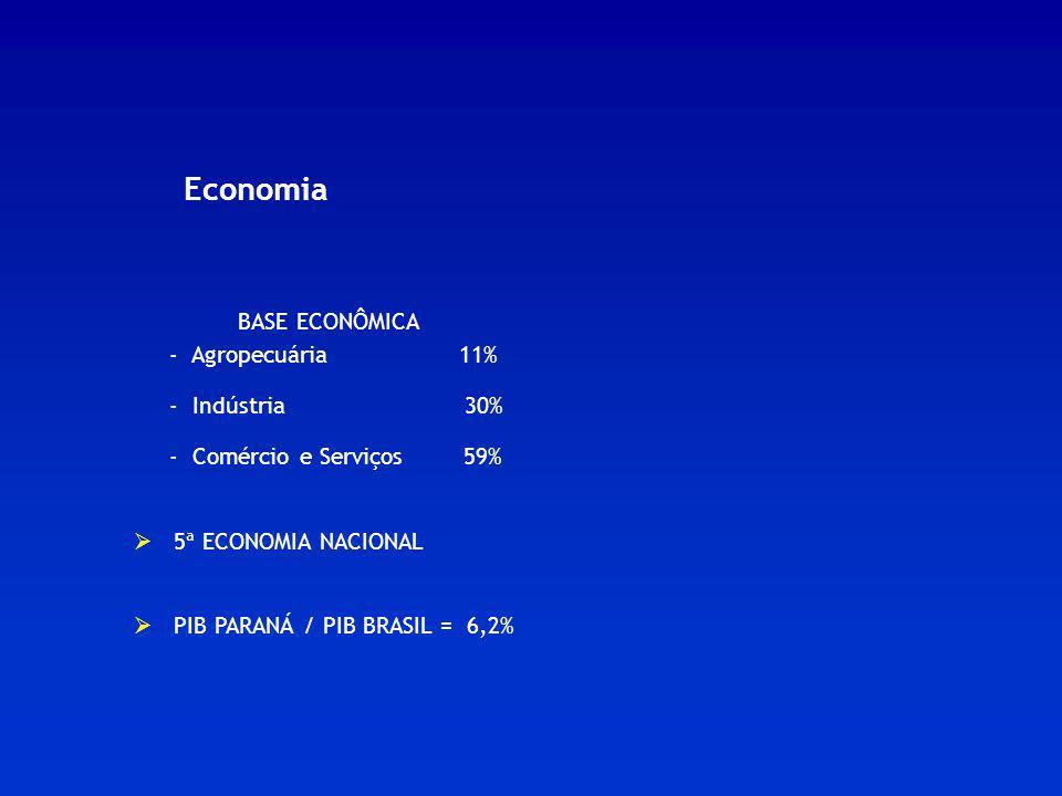 Economia BASE ECONÔMICA - Agropecuária 11% - Indústria 30% - Comércio e Serviços 59% 5ª ECONOMIA NACIONAL PIB PARANÁ / PIB BRASIL = 6,2%