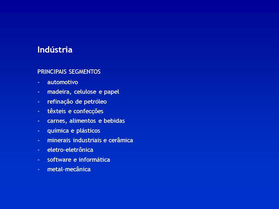 Indústria PRINCIPAIS SEGMENTOS - automotivo - madeira, celulose e papel - refinação de petróleo - têxteis e confecções - carnes, alimentos e bebidas -