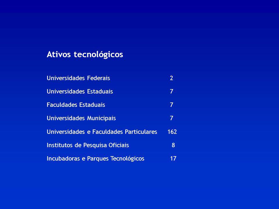 Ativos tecnológicos Universidades Federais2 Universidades Estaduais7 Faculdades Estaduais7 Universidades Municipais7 Universidades e Faculdades Partic