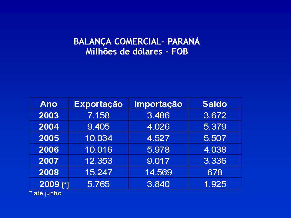 BALANÇA COMERCIAL- PARANÁ Milhões de dólares - FOB