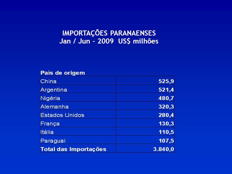 IMPORTAÇÕES PARANAENSES Jan / Jun - 2009 US$ milhões