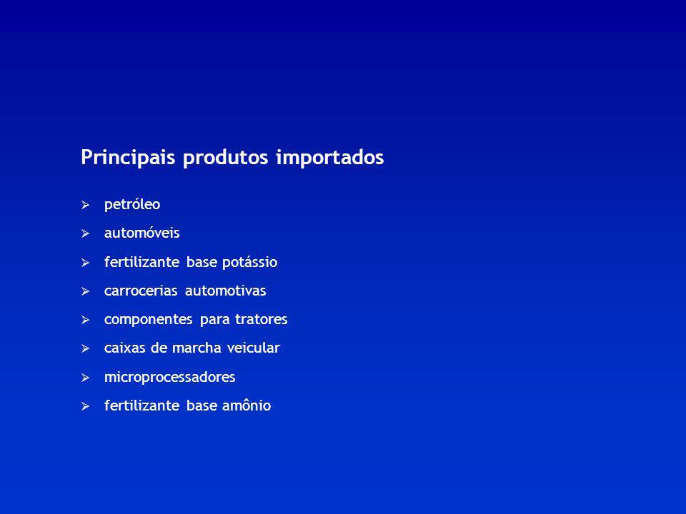 Principais produtos importados petróleo automóveis fertilizante base potássio carrocerias automotivas componentes para tratores caixas de marcha veicu