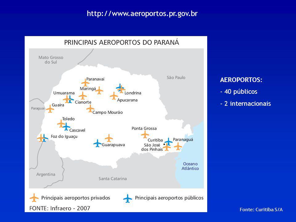 Fonte: Curitiba S/A AEROPORTOS: - 40 públicos - 2 internacionais http://www.aeroportos.pr.gov.br