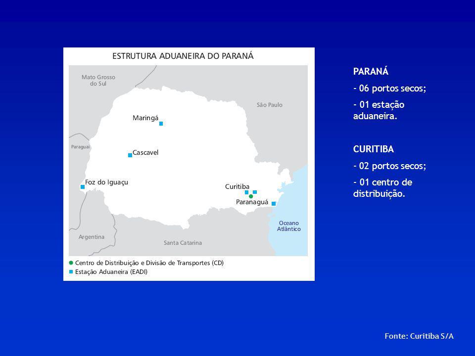 Fonte: Curitiba S/A PARANÁ - 06 portos secos; - 01 estação aduaneira. CURITIBA - 02 portos secos; - 01 centro de distribuição.