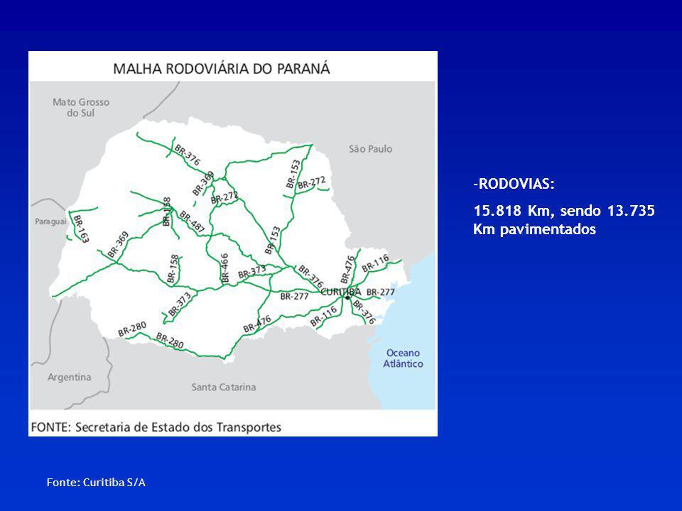 Fonte: Curitiba S/A -RODOVIAS: 15.818 Km, sendo 13.735 Km pavimentados