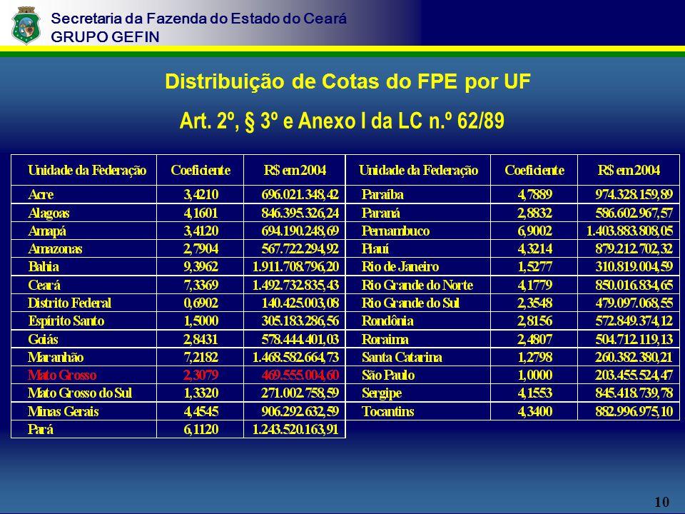10 Secretaria da Fazenda do Estado do Ceará GRUPO GEFIN Distribuição de Cotas do FPE por UF Art.