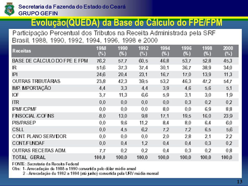 13 Secretaria da Fazenda do Estado do Ceará GRUPO GEFIN Evolução(QUEDA) da Base de Cálculo do FPE/FPM