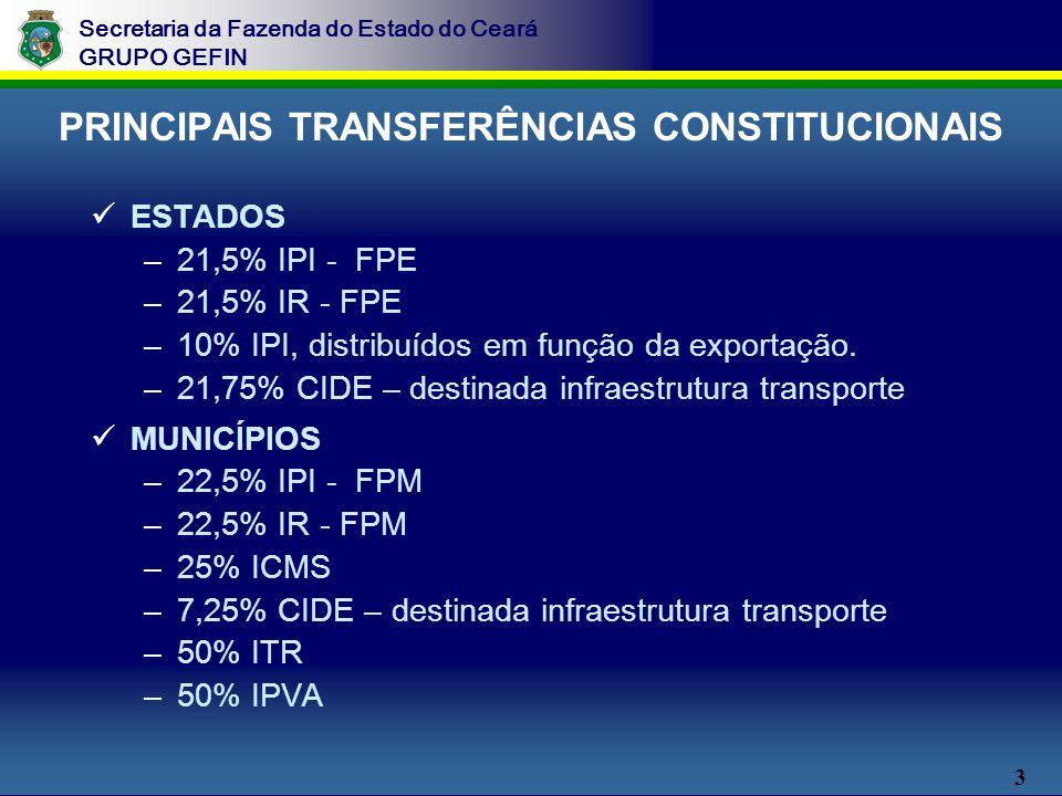 3 Secretaria da Fazenda do Estado do Ceará GRUPO GEFIN PRINCIPAIS TRANSFERÊNCIAS CONSTITUCIONAIS ESTADOS –21,5% IPI - FPE –21,5% IR - FPE –10% IPI, distribuídos em função da exportação.