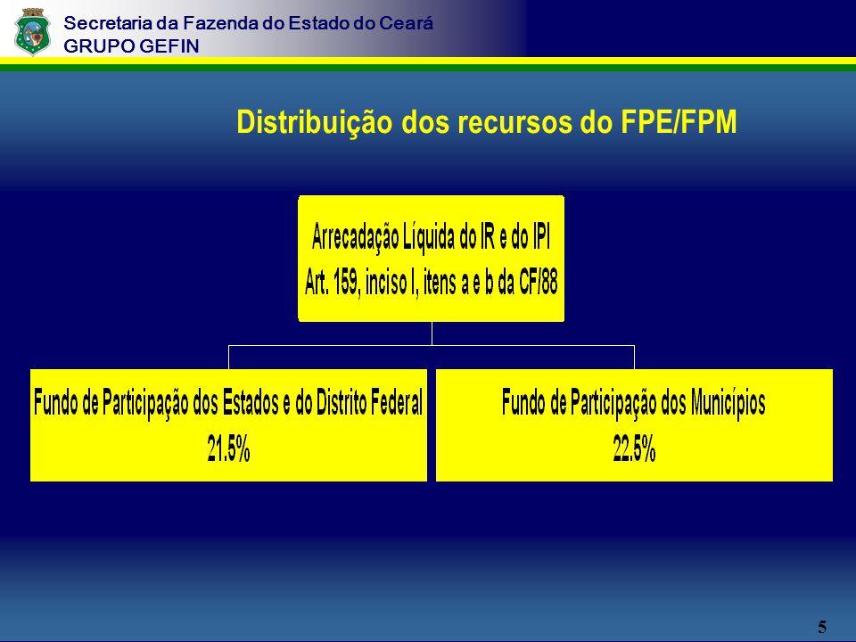 5 Secretaria da Fazenda do Estado do Ceará GRUPO GEFIN Distribuição dos recursos do FPE/FPM