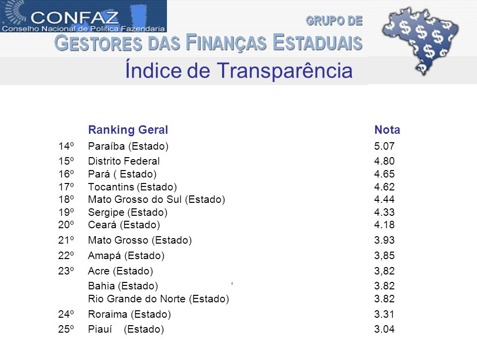 Ranking Geral Nota 14ºParaíba (Estado)5.07 15ºDistrito Federal 4.80 16ºPará ( Estado)4.65 17ºTocantins (Estado)4.62 18ºMato Grosso do Sul (Estado)4.44