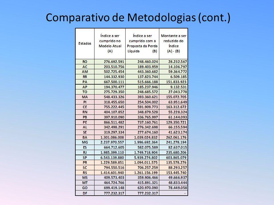 Comparativo de Metodologias (cont.)
