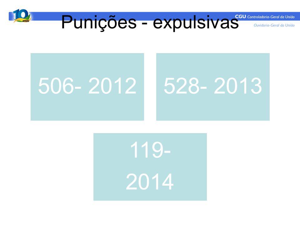 Punições - expulsivas 506- 2012528- 2013 119- 2014