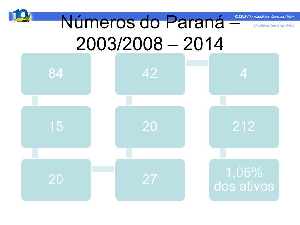 Números do Paraná – 2003/2008 – 2014 8415202720424212 1,05% dos ativos