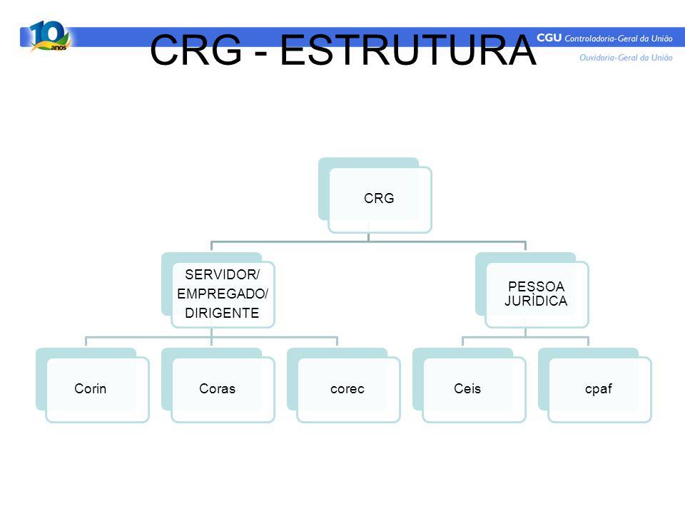 CRG - ESTRUTURA CRG SERVIDOR/ EMPREGADO/ DIRIGENTE CorinCorascorec PESSOA JURÌDICA Ceiscpaf