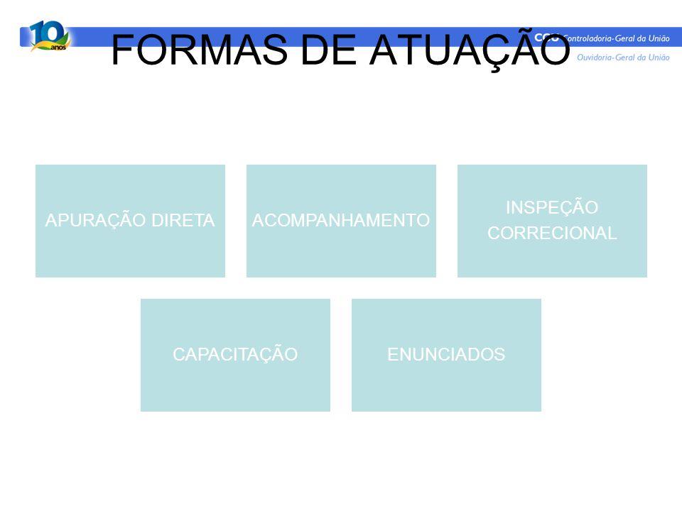 FORMAS DE ATUAÇÃO APURAÇÃO DIRETAACOMPANHAMENTO INSPEÇÃO CORRECIONAL CAPACITAÇÃOENUNCIADOS