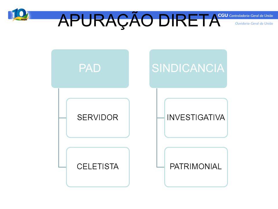 APURAÇÃO DIRETA PAD SERVIDORCELETISTA SINDICANCIA INVESTIGATIVAPATRIMONIAL