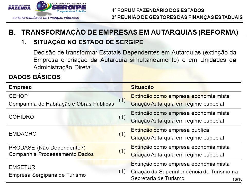 4º FORUM FAZENDÁRIO DOS ESTADOS 3ª REUNIÃO DE GESTORES DAS FINANÇAS ESTADUAIS B.TRANSFORMAÇÃO DE EMPRESAS EM AUTARQUIAS (REFORMA) 1.SITUAÇÃO NO ESTADO DE SERGIPE Decisão de transformar Estatais Dependentes em Autarquias (extinção da Empresa e criação da Autarquia simultaneamente) e em Unidades da Administração Direta.