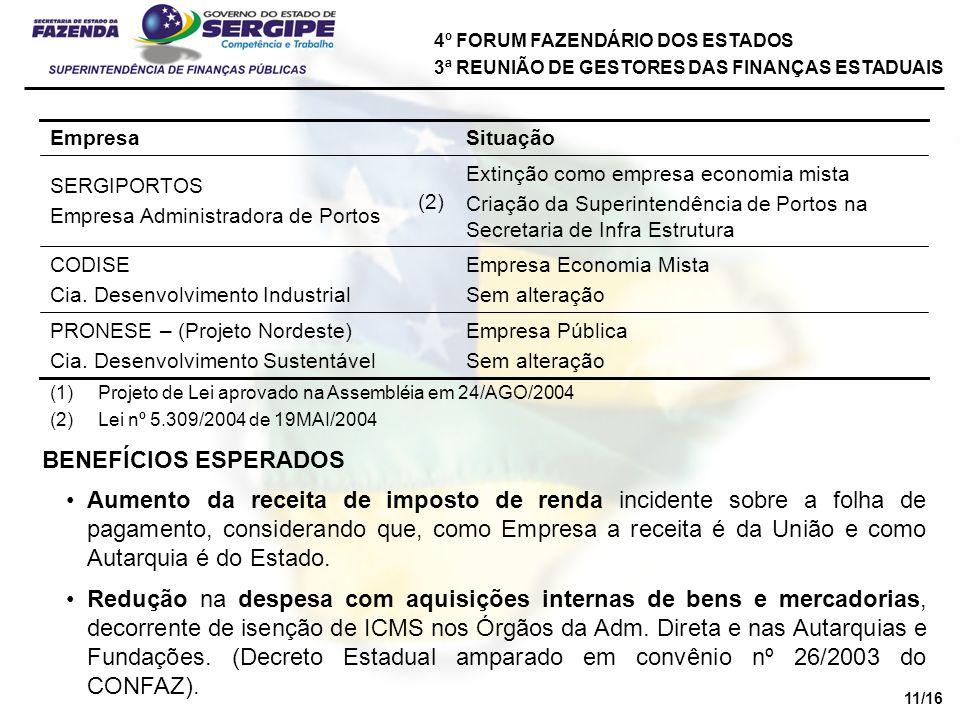4º FORUM FAZENDÁRIO DOS ESTADOS 3ª REUNIÃO DE GESTORES DAS FINANÇAS ESTADUAIS Empresa Pública Sem alteração PRONESE – (Projeto Nordeste) Cia.
