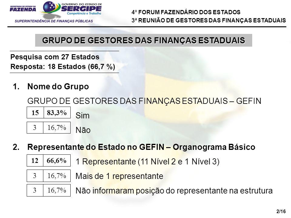 4º FORUM FAZENDÁRIO DOS ESTADOS 3ª REUNIÃO DE GESTORES DAS FINANÇAS ESTADUAIS GRUPO DE GESTORES DAS FINANÇAS ESTADUAIS Pesquisa com 27 Estados Resposta: 18 Estados (66,7 %) 1.Nome do Grupo GRUPO DE GESTORES DAS FINANÇAS ESTADUAIS – GEFIN Sim Não 83,3%15 16,7%3 2.Representante do Estado no GEFIN – Organograma Básico 1 Representante (11 Nível 2 e 1 Nível 3) Mais de 1 representante Não informaram posição do representante na estrutura 66,6%12 16,7%3 3 2/16