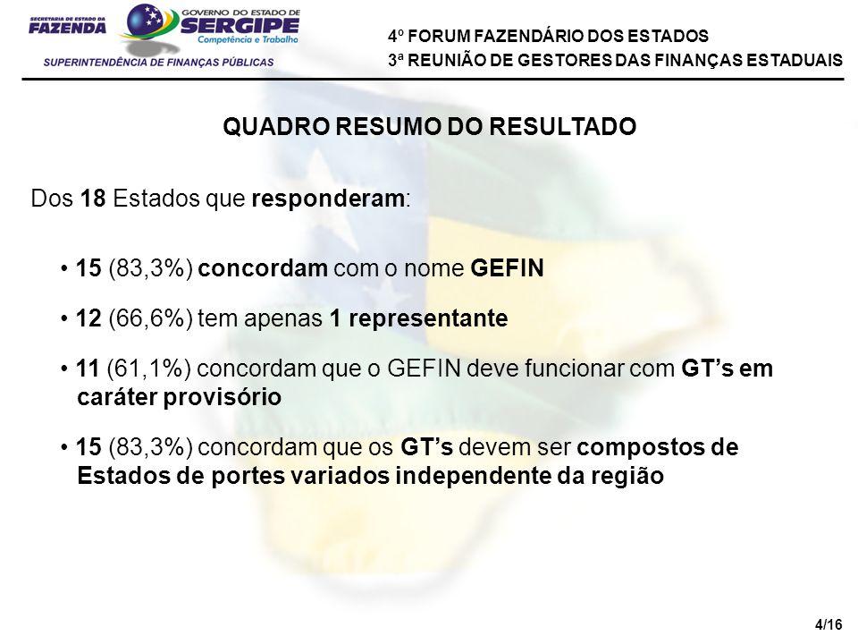 4º FORUM FAZENDÁRIO DOS ESTADOS 3ª REUNIÃO DE GESTORES DAS FINANÇAS ESTADUAIS QUADRO RESUMO DO RESULTADO Dos 18 Estados que responderam: 15 (83,3%) concordam que os GTs devem ser compostos de Estados de portes variados independente da região 15 (83,3%) concordam com o nome GEFIN 12 (66,6%) tem apenas 1 representante 11 (61,1%) concordam que o GEFIN deve funcionar com GTs em caráter provisório 4/16